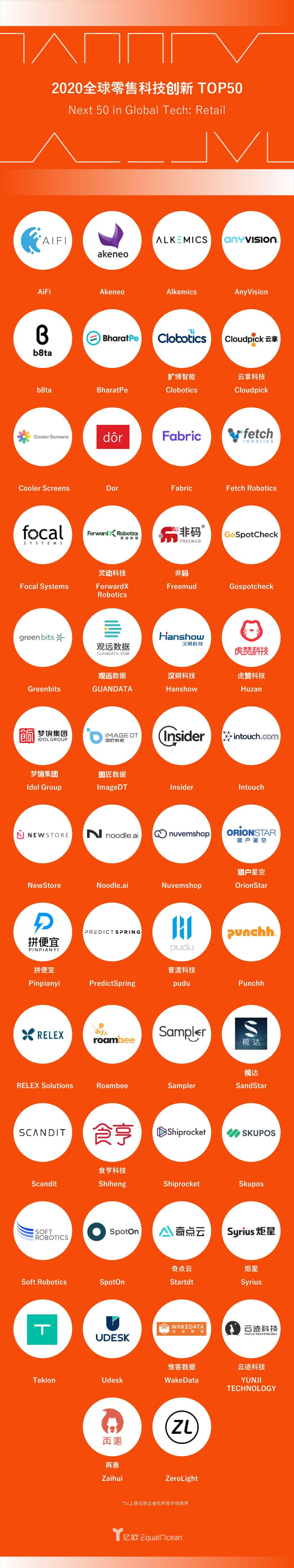 【最新】全球零售科技创新G50榜单.jpg.jpg