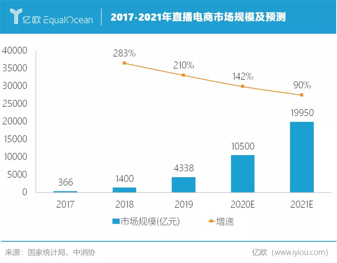 2017-2021年直播电商市场规模及预测