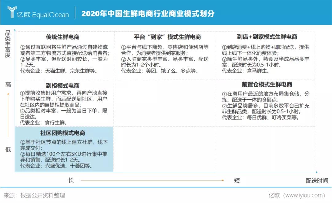 2020年中国生鲜电商行业商业模式划分
