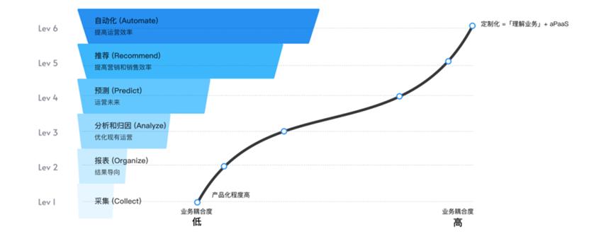 亿欧智库:品牌数字化6阶段