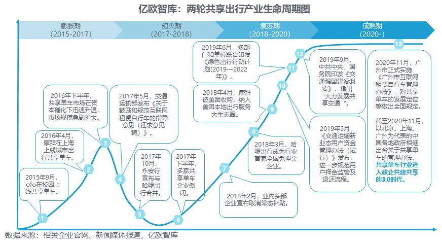 两轮共享出行产业生命周期图