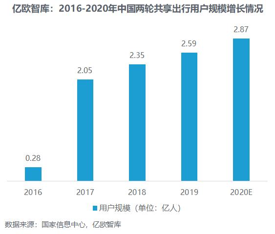2016-2020年中国两轮共享出行用户规模增长情况
