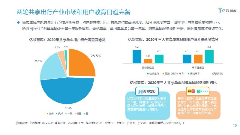两轮共享出行产业市场和用户教育日趋完备
