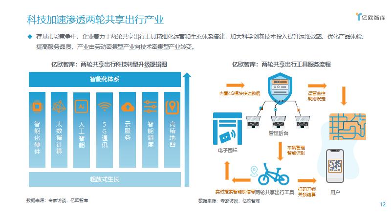 科技加速渗透两轮共享出行产业