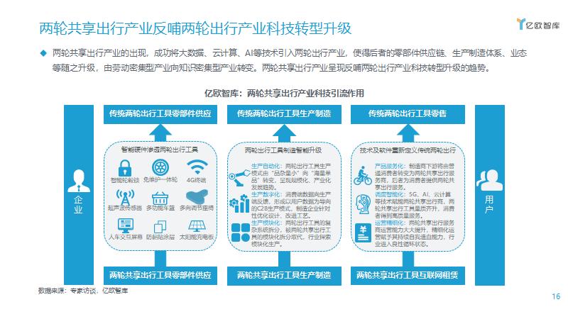 两轮共享出行产业反哺两轮出行产业科技转型升级