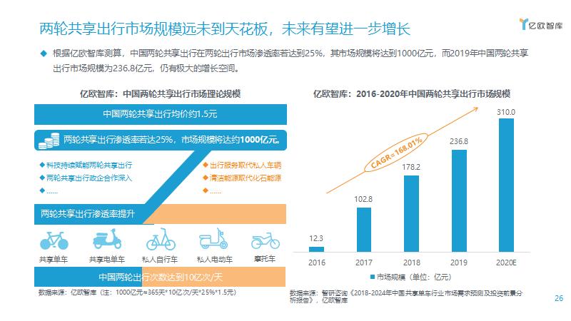 两轮共享出行市场规模远未到天花板,未来有望进一步增长