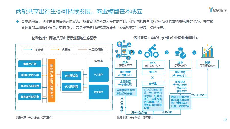 两轮共享出行生态可持续发展,商业模型基本成立