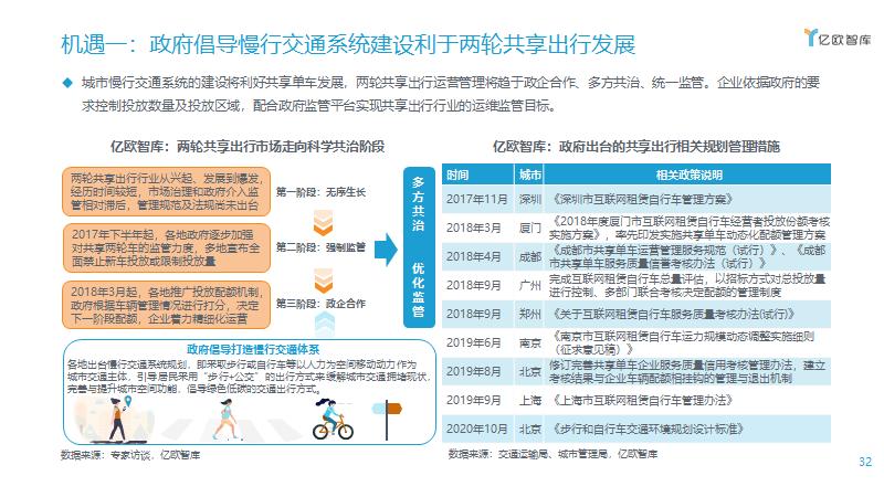 机遇一:政府倡导慢行交通系统建设利于两轮共享出行发展