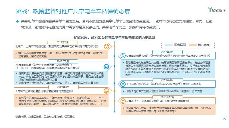 挑战:政策监管对推广共享电单车持谨慎态度
