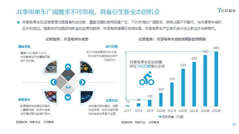 共享电单车广阔需求不可忽视,具备衍生新业态的机会