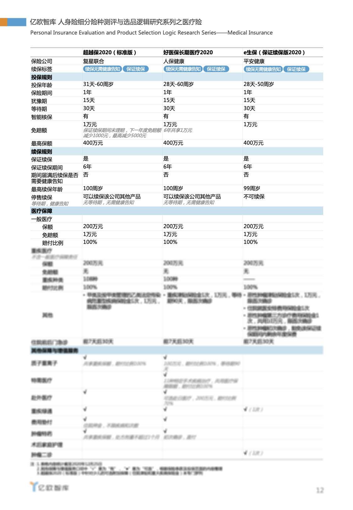 亿欧智库:医疗险产品测评
