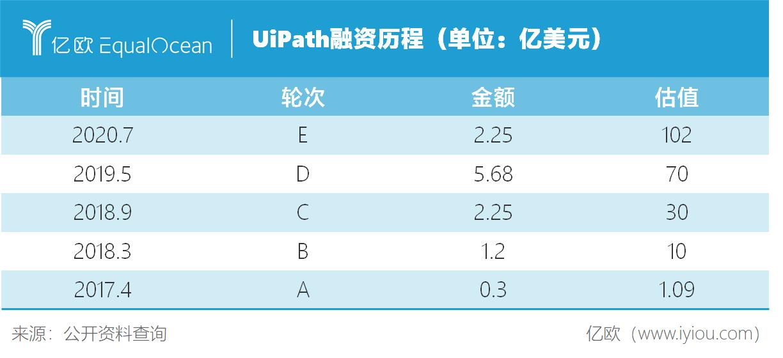 图10 UiPath融资.png.png