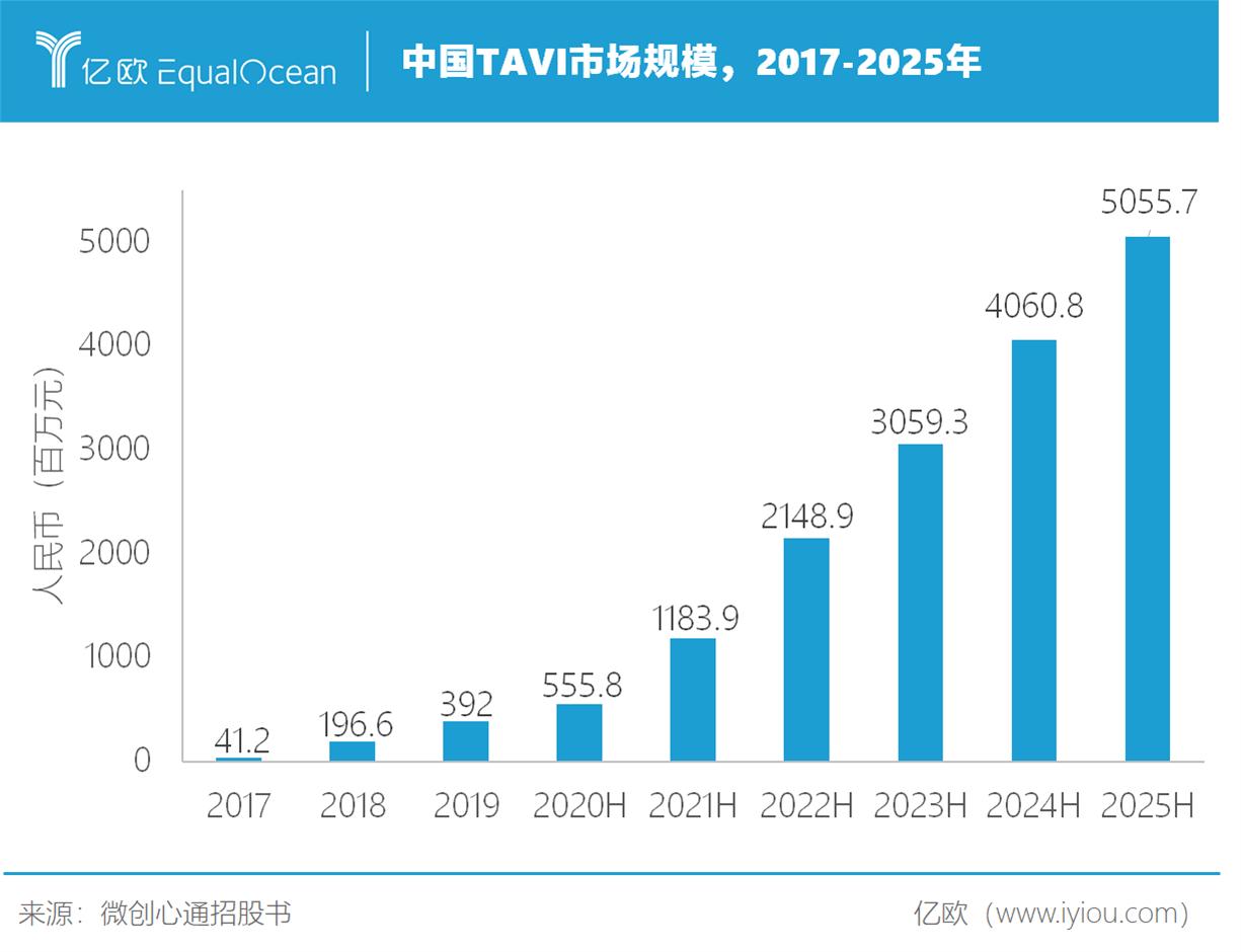 中国TAVI市场规模.png.png