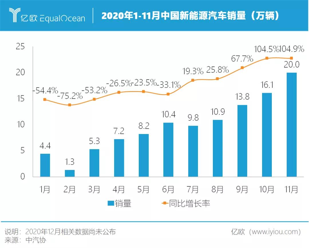 2020年1-11月中国新能源汽车销量(万辆)