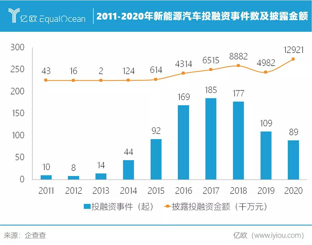 2011-2020年新能源汽车投融资事件数及披露金额