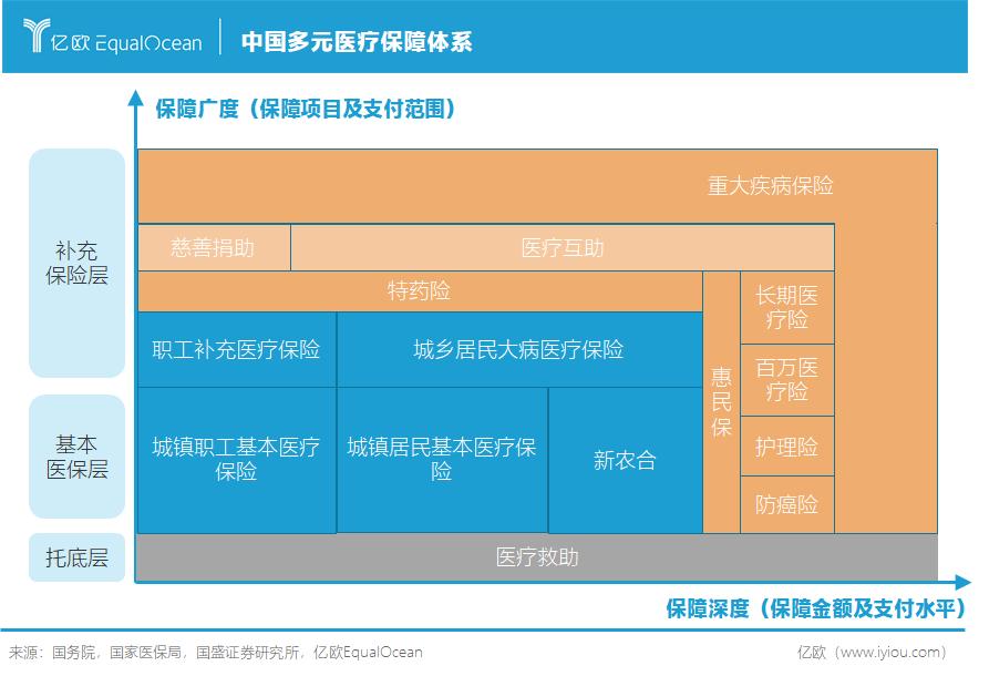 中国多元医疗保障不用紧张体系