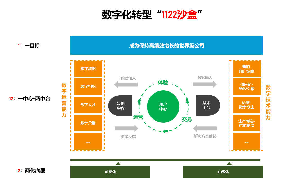 """亿欧智库-数字化转型""""1122沙盒""""模型.png"""