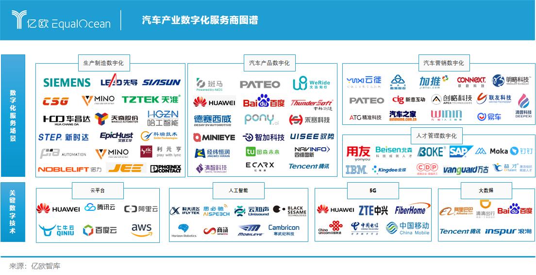 亿欧智库-汽车产业数字化服务商图谱.png