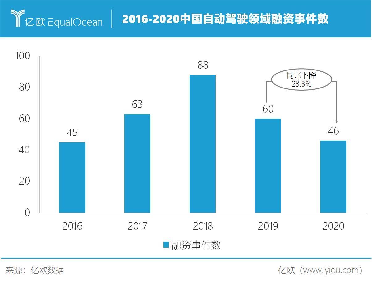 2016-2020中国自动驾驶领域融资事件数.png.png