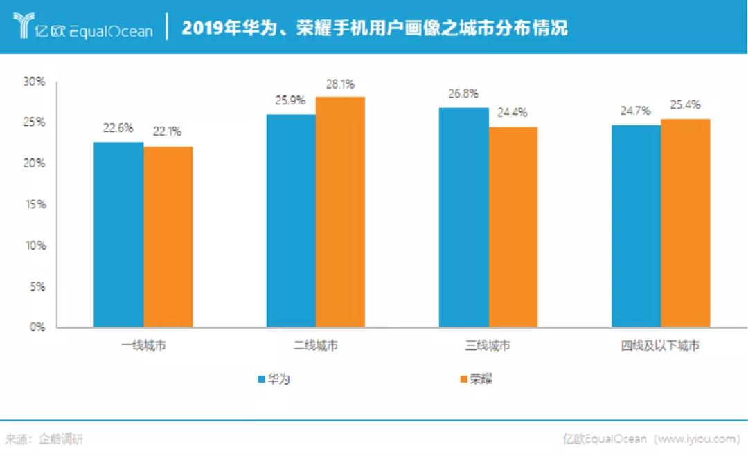 2019年华为、荣耀手机用户画像之城市分布情况