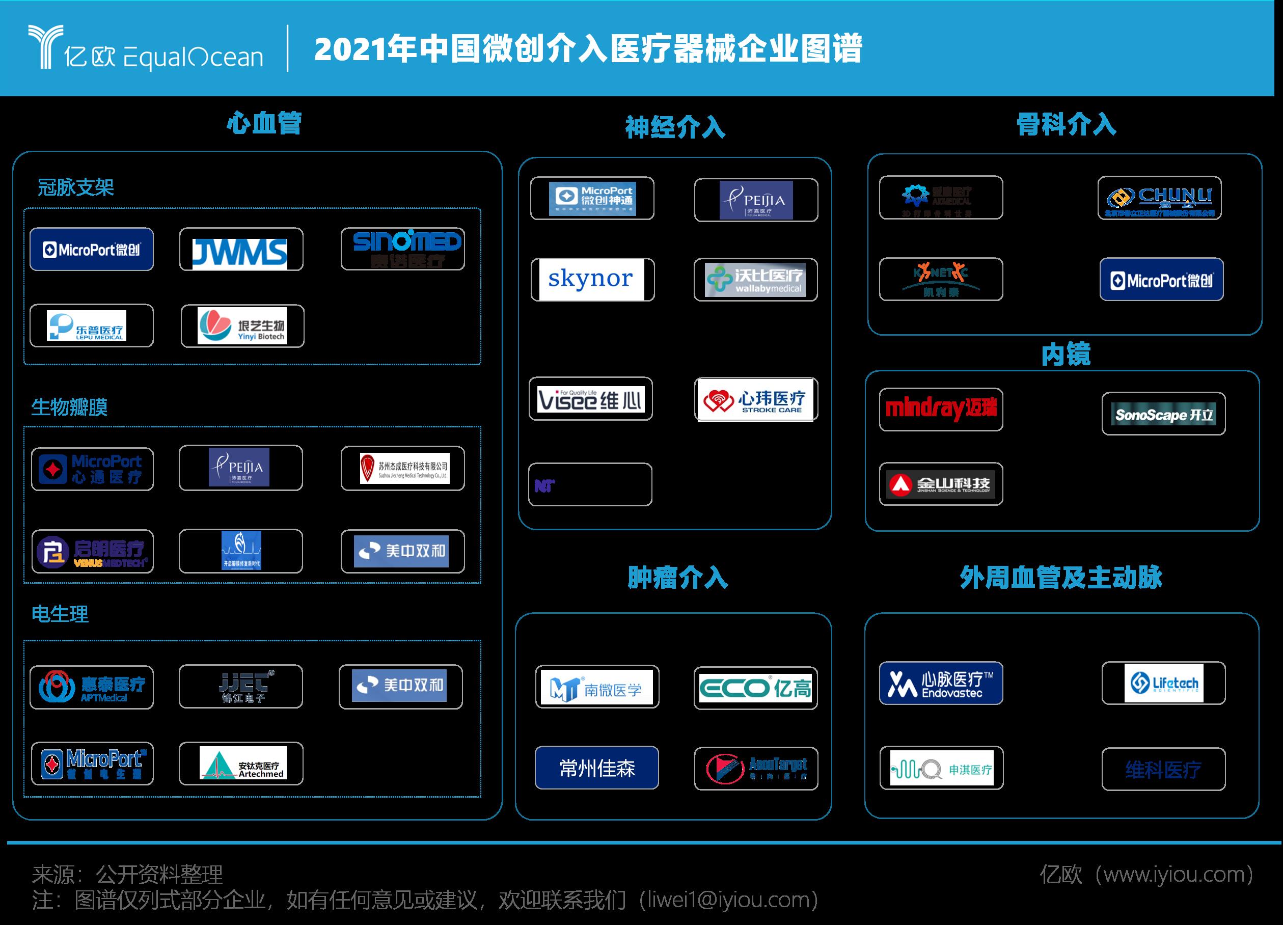 2021年中国微创介入医疗器械企业图谱.png.png