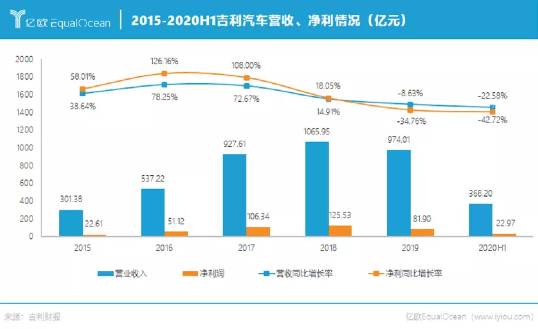 2015-2020H1吉利汽车营收、净利情况(亿元)