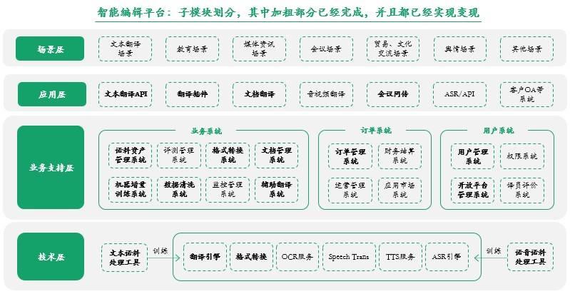 新译智能翻译平台可为企业客户提供的服务/新译科技官方