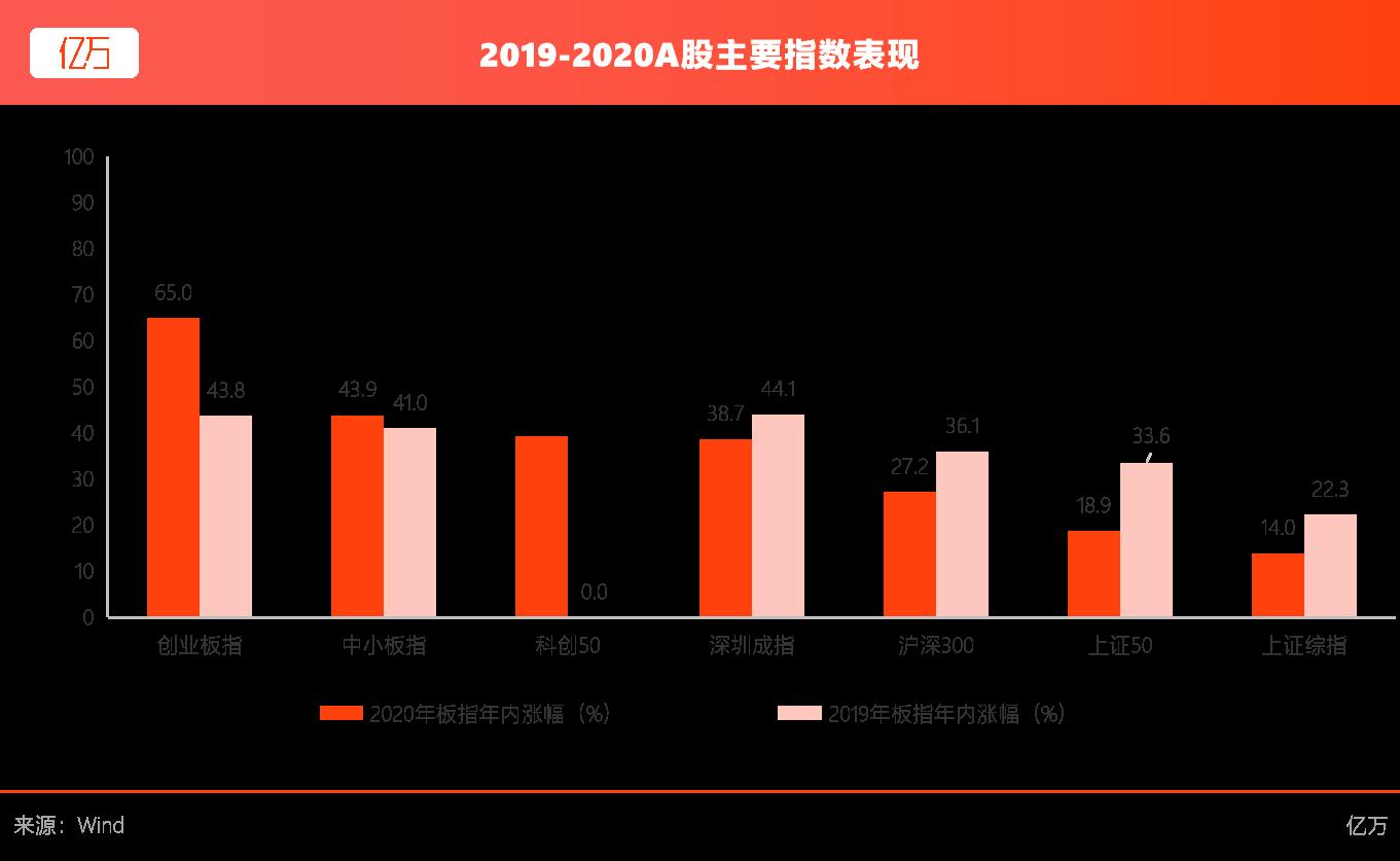 亿万:2019-2020年A股主要指数表现
