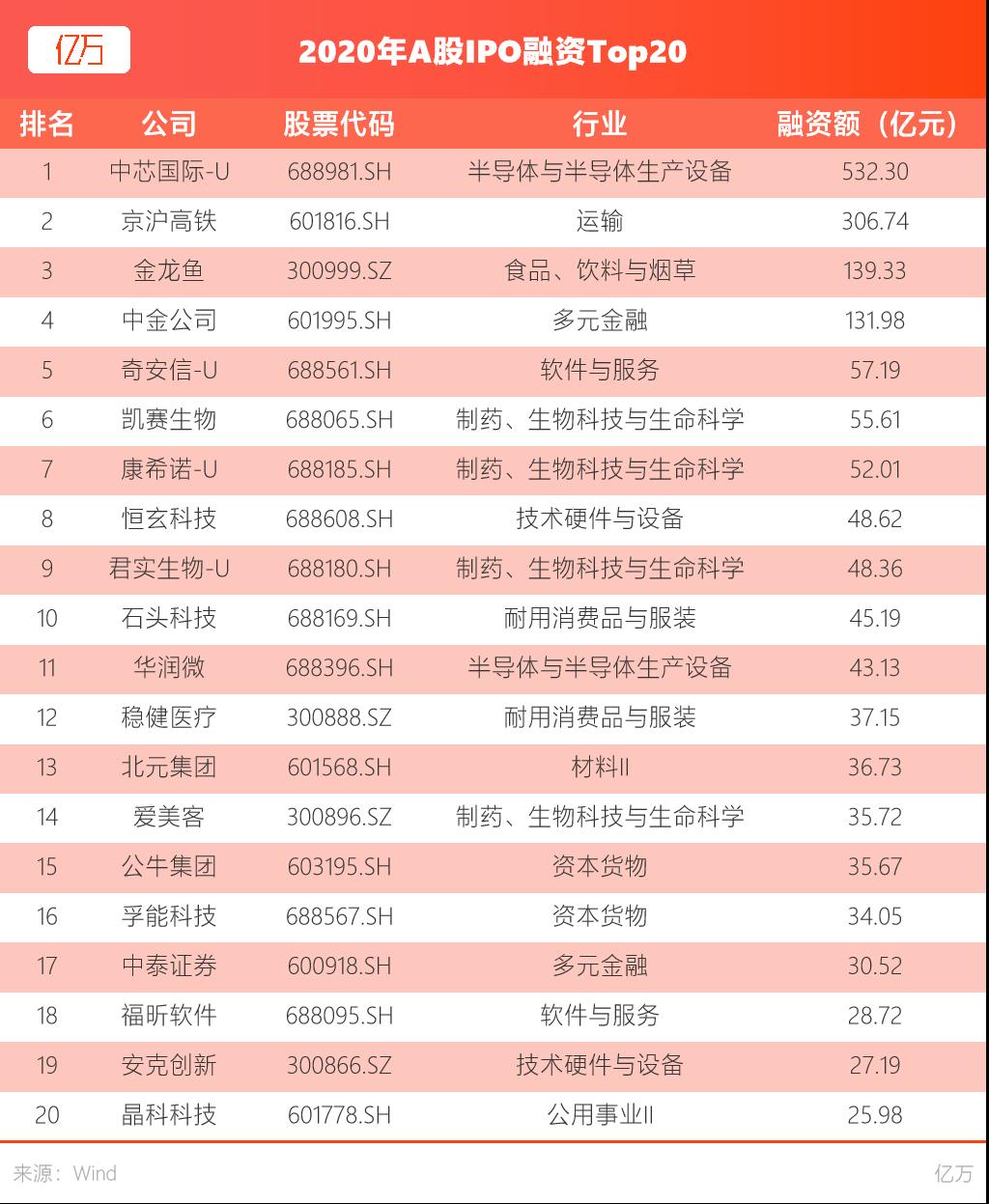 亿万:2020年A股IPO融资Top20