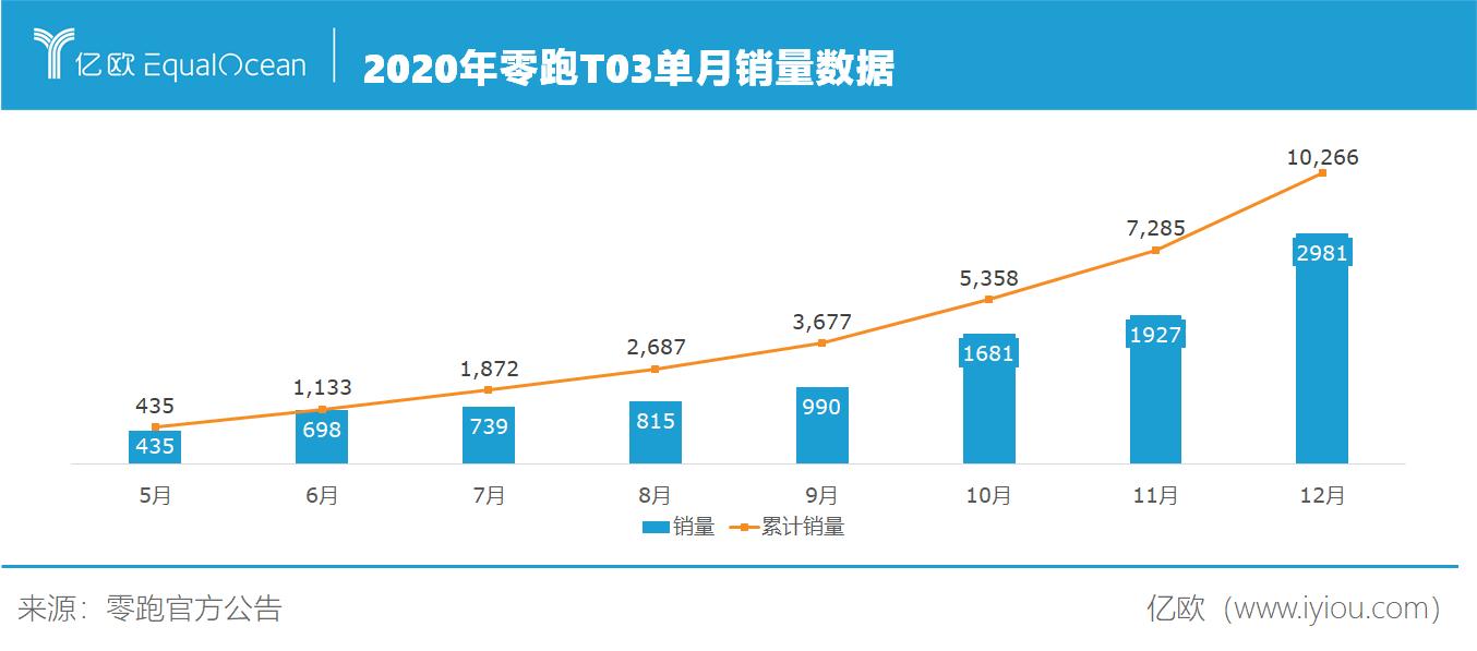 零跑T03单月销量数据.png.png