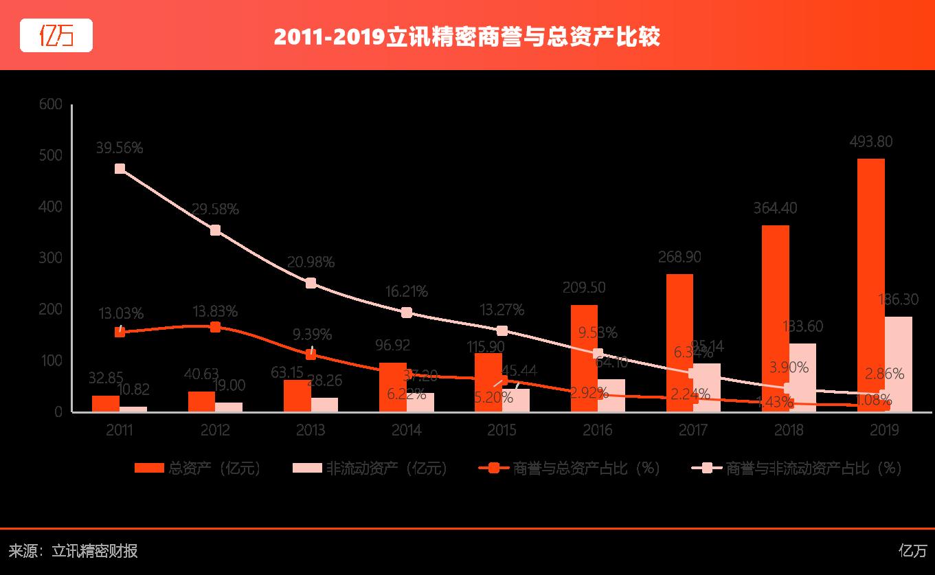 2011-2019立讯精密商誉与总资产比较