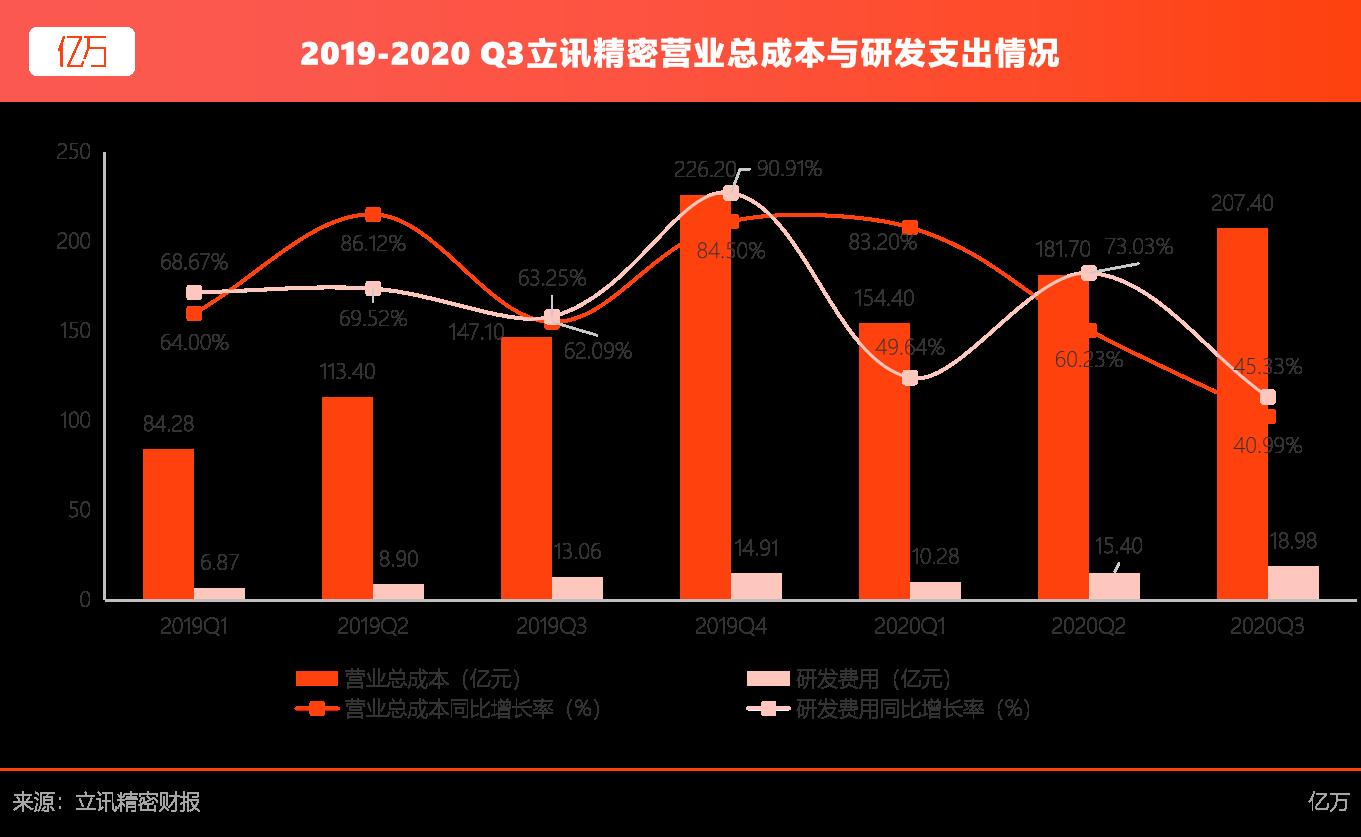 2019-2020 Q3立讯精密营业总成本与研发支出