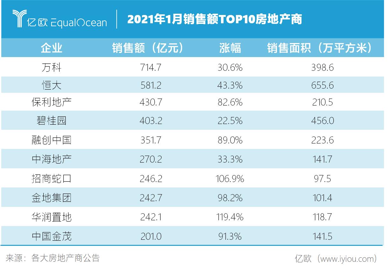 2021年1月销售额TOP10房地产商