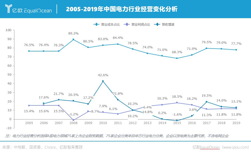 2005-2019年中国电力行业经营变化分析.png