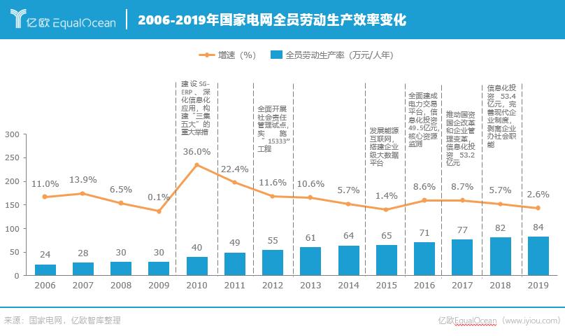 2006-2019年国家电网全员劳动生产效率变化.png