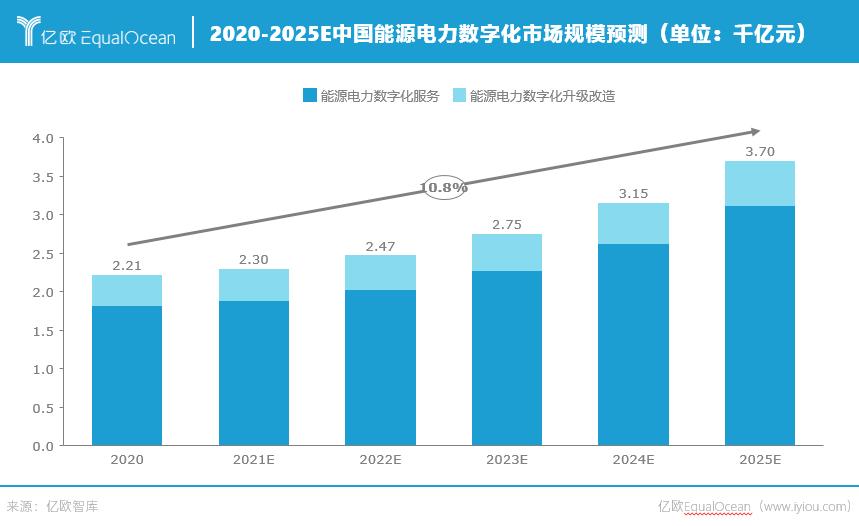 2020-2025E中国能源电力数字化市场规模预测.png