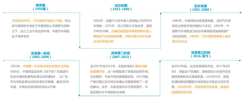 中国车险市场发展历程