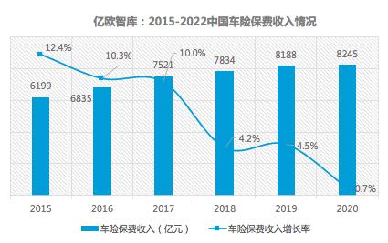 2015-2020中国车险保费收入情况