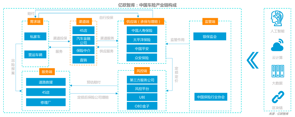 中国车险产业链构成