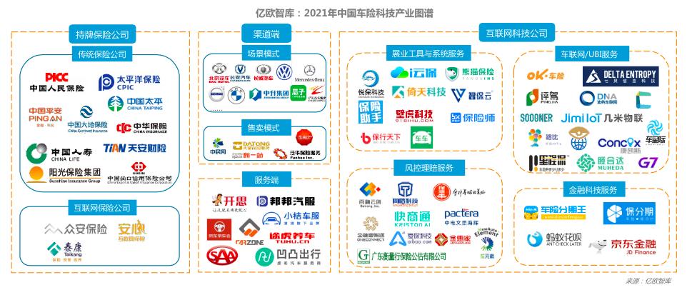 中国车险产业图谱
