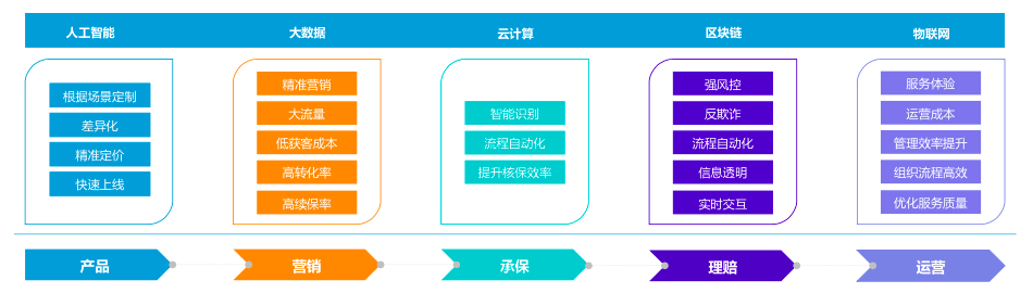 科技优化业务流程环节