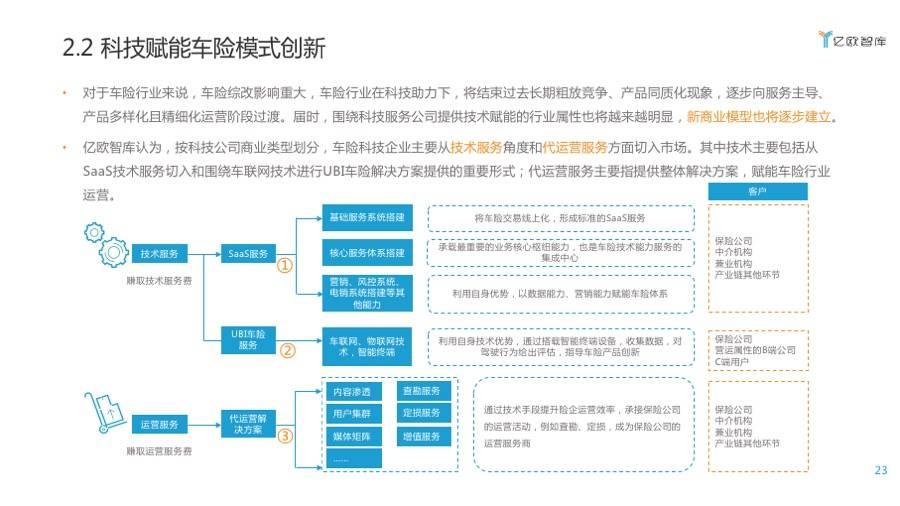 车险科技产业商业模式创新
