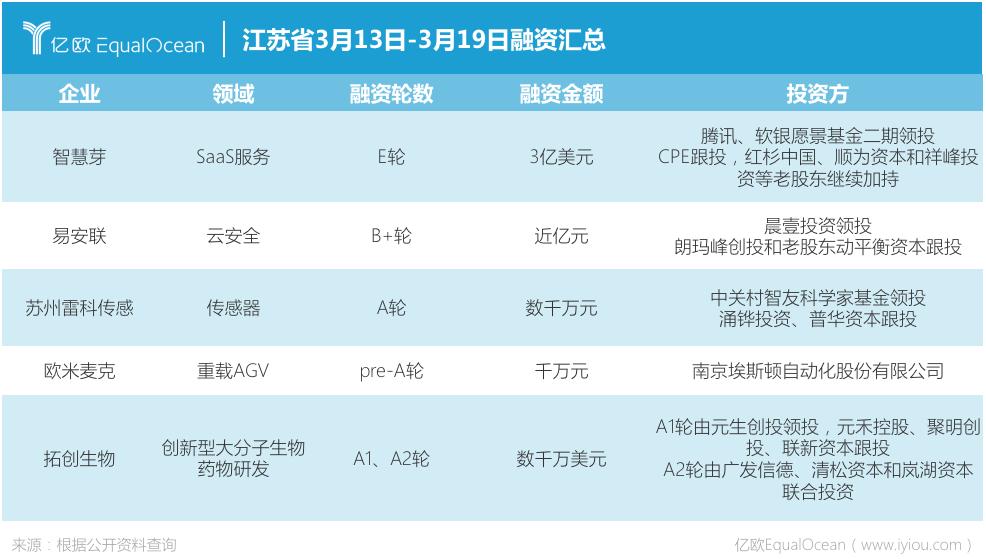 江苏省企业一周融资信息.png
