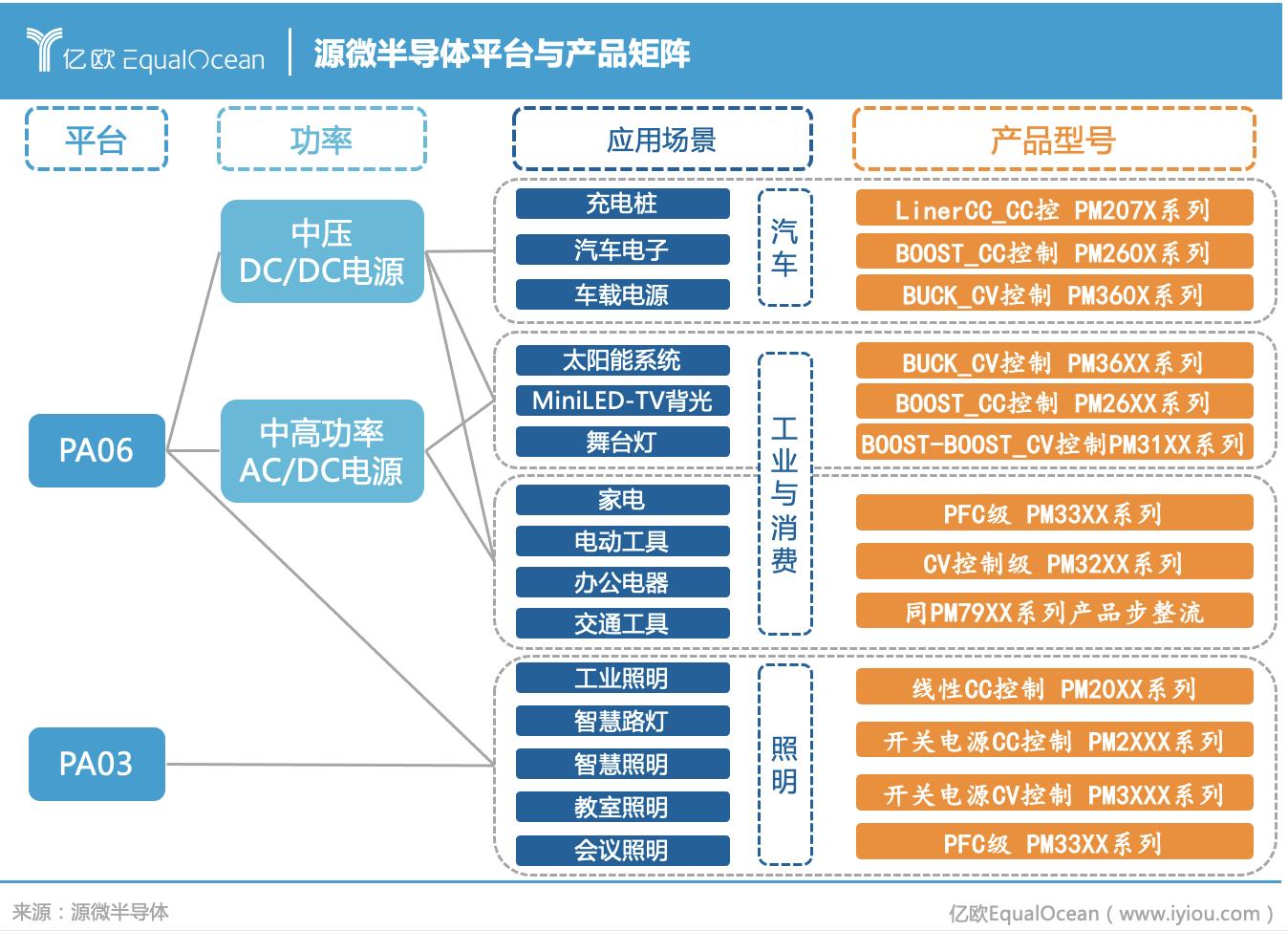 源微半导体平台与产品矩阵.png