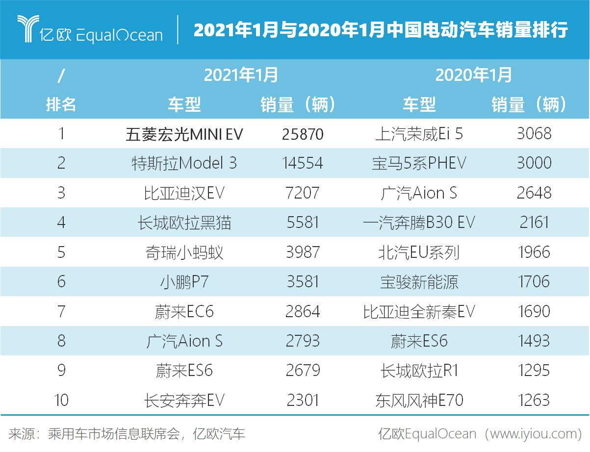 2021年1月与2020年1月中国电动汽车销量排行