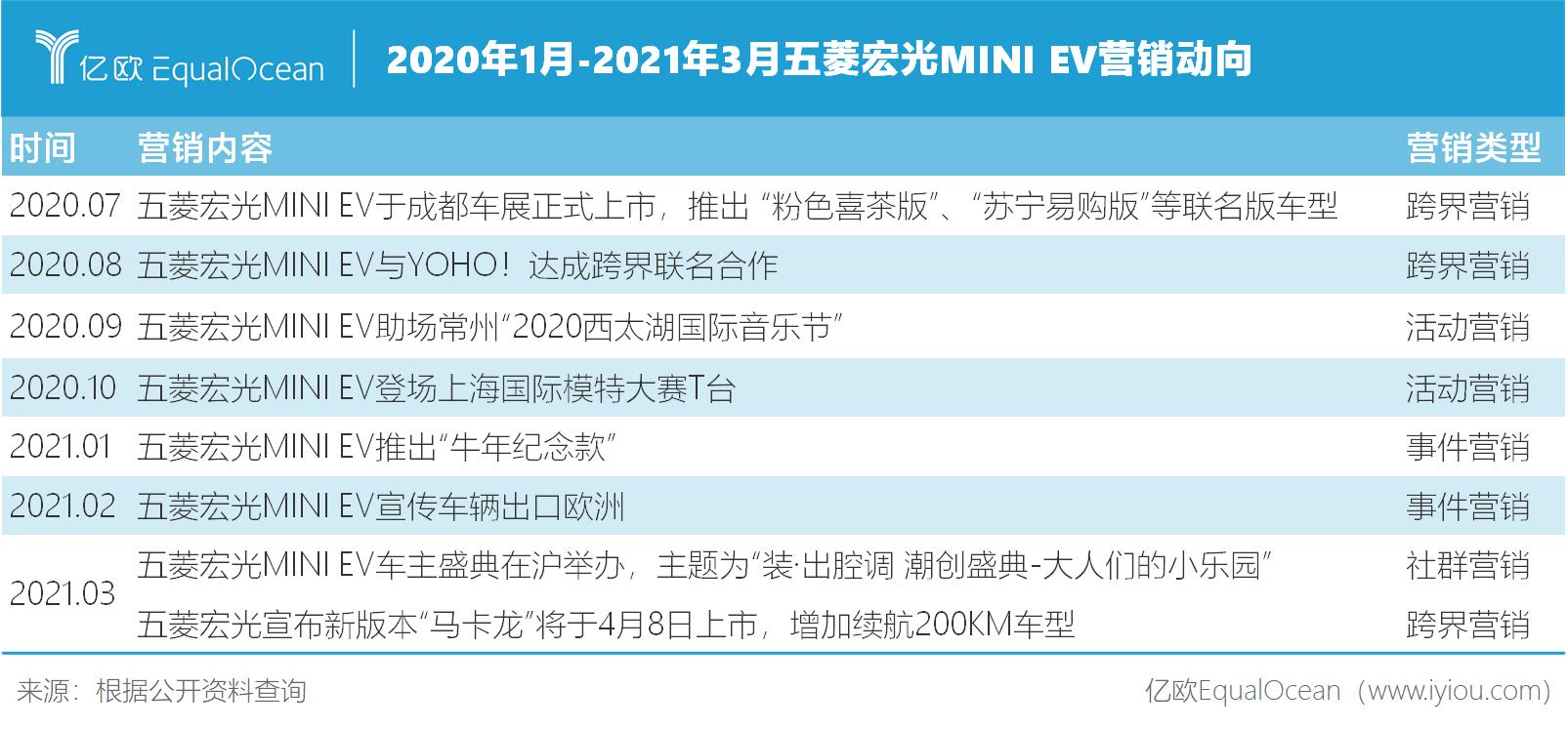 2020年1月-2021年3月五菱宏光MINI EV营销动向