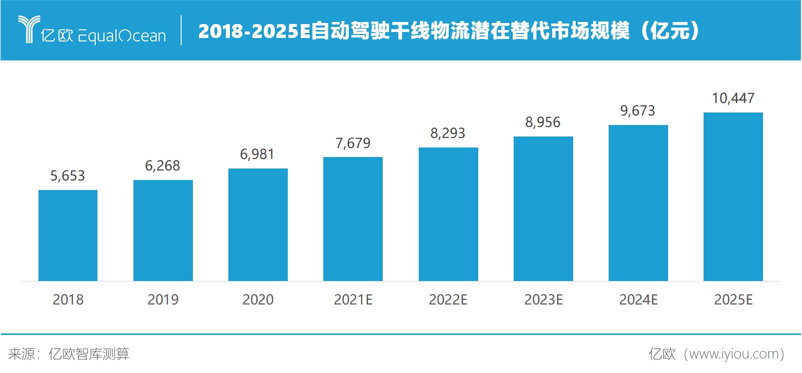 2018-2025E自动驾驶干线物流潜在替代市场规模