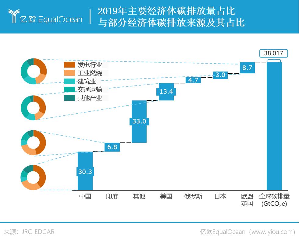 2019年主要经济体碳排放占比.png.png