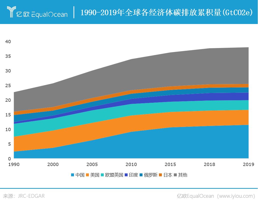 全球各经济体碳排放累积量.png.png