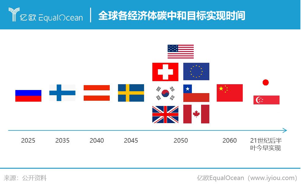 国家碳中和实现时间.png.png